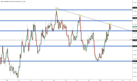 NZDUSD: NZD/USD approaching key structure ahead of next week's RBNZ