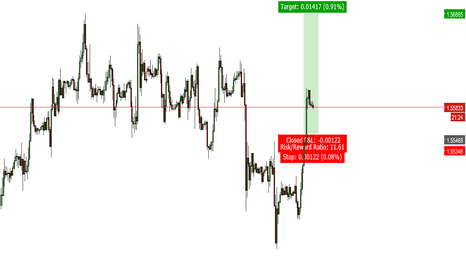 GBPUSD: GBPUSD Trade Idea #1 Tuesday