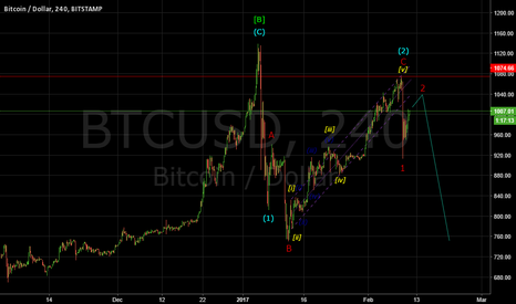 BTCUSD: BITCOIN: RED WAVE 2 IN PROGRESS