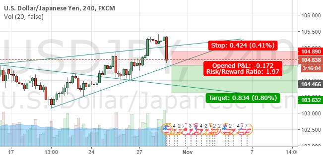 USDJPY caught by the Wolfes - SHORT NOW