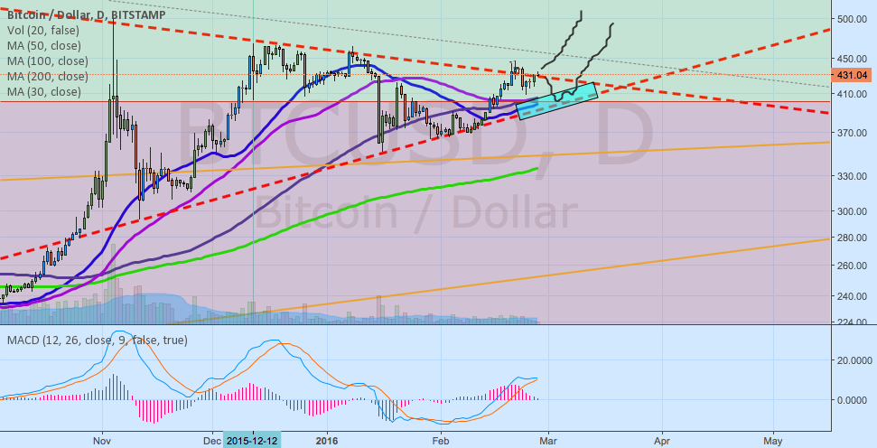 BTC USD 2 most likely scenarios
