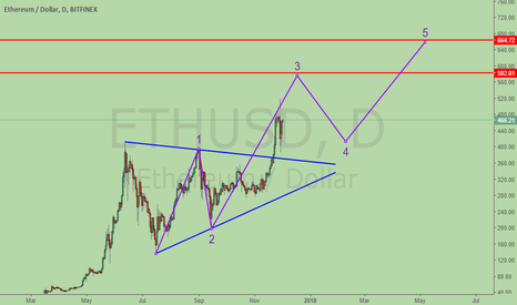 ETHUSD: Ether, breakout of triangle, progressing with wave 3 now