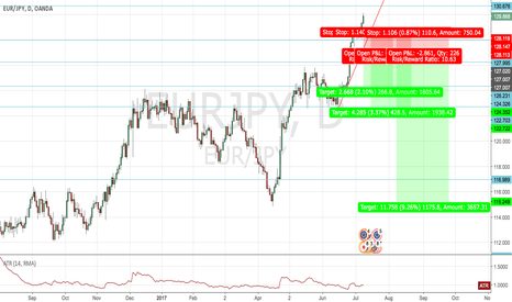 EURJPY: EUR/JPY Shorting upon breakout