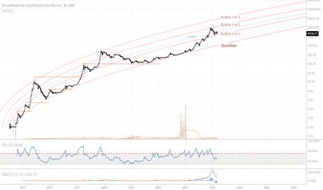 BLX: Bitcoin macro-view; non-linear regression