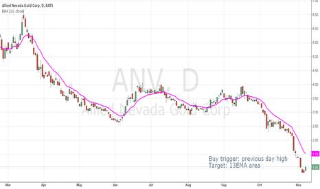 ANV: Swing trade for ANV
