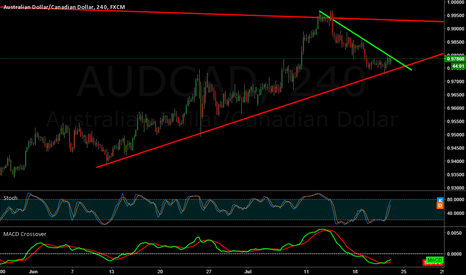 AUDCAD: AUS/CAS Possible Breakout