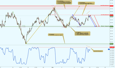 DXY: DXY approaching resistance, potential for a drop!