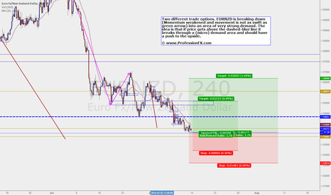 EURNZD: The trade...and the extension. 2 opportunities