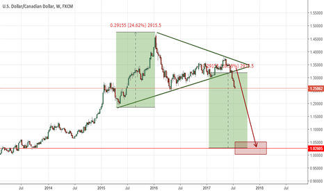 USDCAD: Will we see a strong falling without a pullback? I think so.