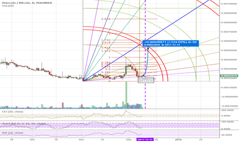 PPCBTC: PPC peercoin probably going to get bigger