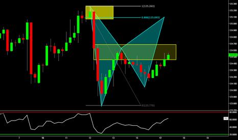 USDJPY: USDJPY: Potential Bearish Bat Pattern w/ Supply Zone