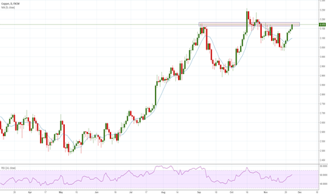 COPPER: Copper at Resistance