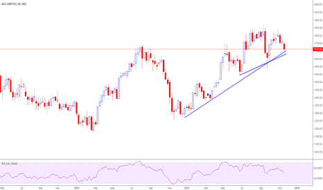 ACC: ACC-weekly chart support at 1690-1683