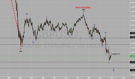 GBPUSD: More bearish coming