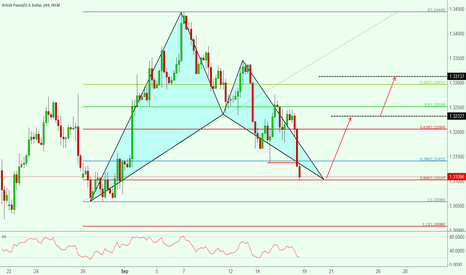 GBPUSD: Completed bullysh Cypher pattern on gbpusd
