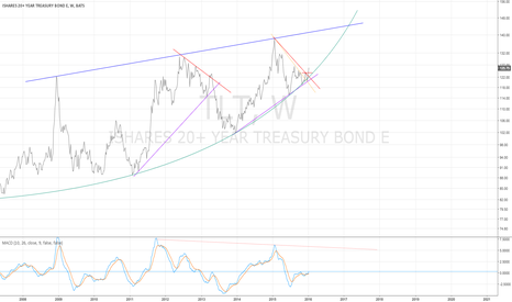 TLT: TLT weekly - trend change qualified - 1/15/2016
