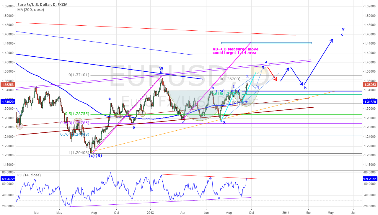EURUSD - Longer Term Continues with Bullish Action