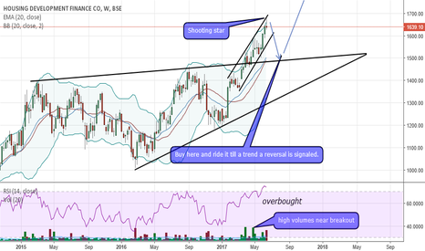 HDFC: HDFC triangle breakout pullback