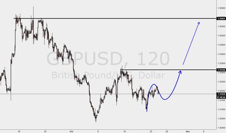 GBPUSD: GU breaking bearish dynamic