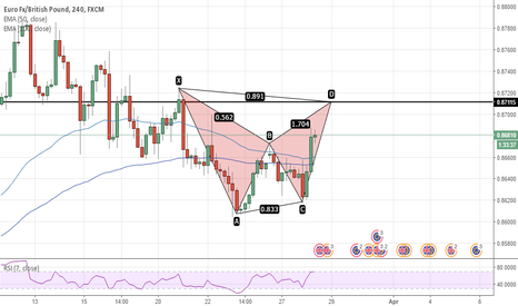 EURGBP: bat formation (bearush) at structure level.