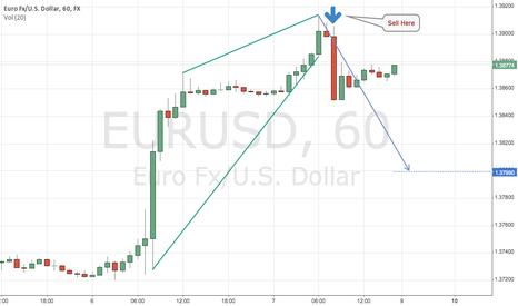 EURUSD: EURUSD Rising Wedge Detect
