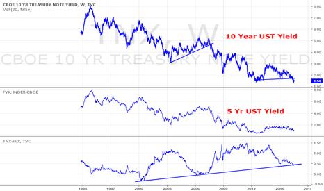 TNX: 10 Year - 5 year UST Spread