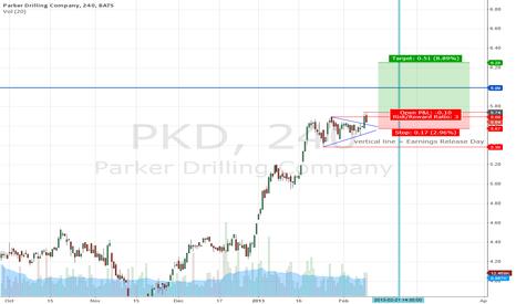 PKD: Parker Drilling Company, PKD, consolidation