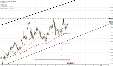 EURCHF: EUR/CHF 4H Chart: Encounters unclear resistance