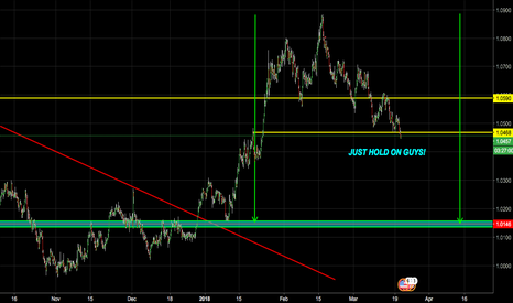 CHFUSD: CHF/USD UPDATE (JUST HOLD ON GUYS)