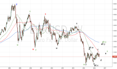 EURUSD: EURUSD_Elliott waves and fractals applied on the weekly chart