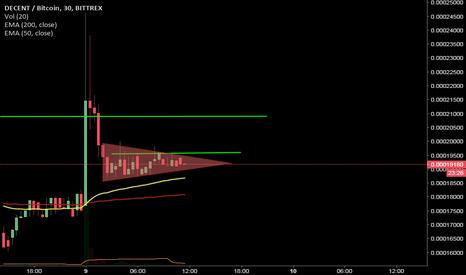 DCTBTC: bearish triangle spotted #dct big pump last night. #charts #ta