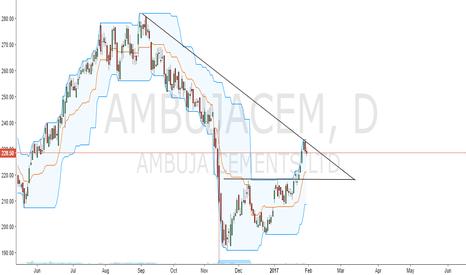 AMBUJACEM: Short Ambuja