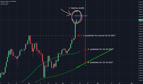 BTCUSD: This is it - strong resistance at $5700 - don't run off cliffs