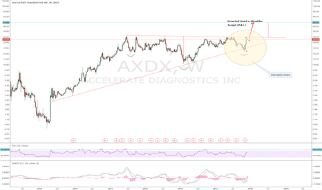AXDX: AXDX: This is a very interesting stock that I have been watching