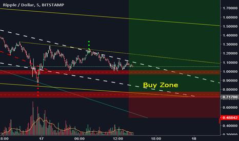 XRPUSD: XRPUSD wait for break below $1, then BUY!