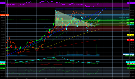 SI1!: SILVER wolfe wave analysis inside bullflag LONG new HIGH