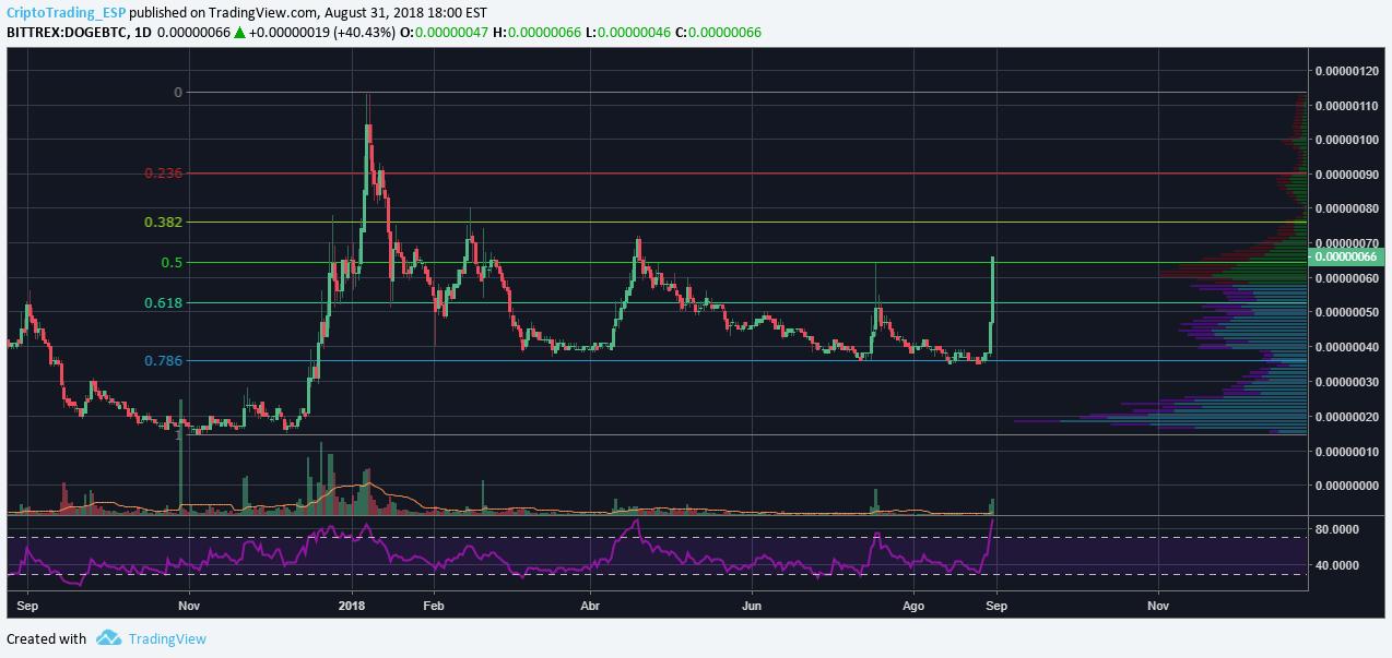 Xbt usd tradingview - PVI