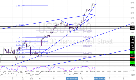 US30: US30 Potential Short 4 hr