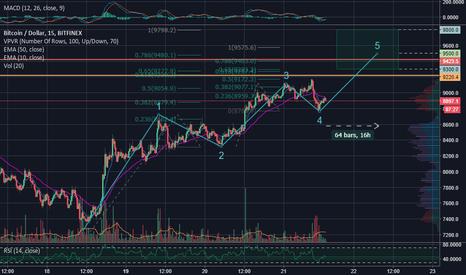 BTCUSD: Bitcoin wave-5 target: ~9500 - Accurate calls so far