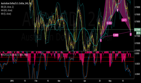 AUDUSD: Bear might finish its job.