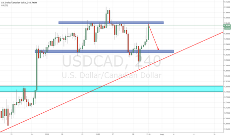 USDCAD: USD/CAD - 4h