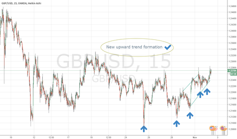 GBPUSD: New trend formation at a very good entry point
