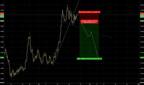 EURAUD: EUR/AUD - Short trade