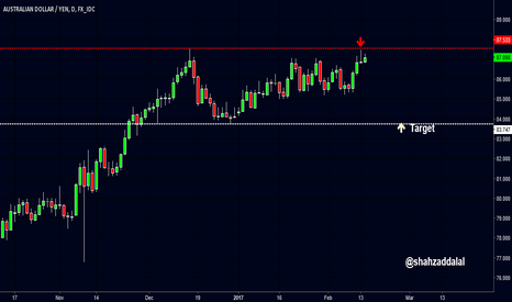 AUDJPY: AUDJPY: DOUBLE TOP
