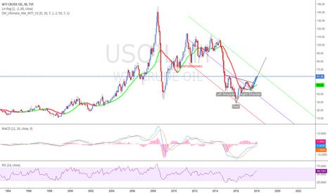 USOIL: long bullish trend for oil