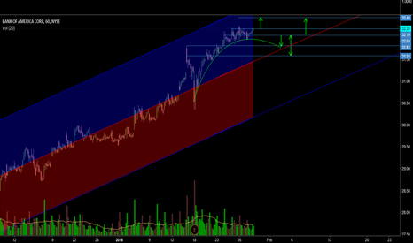 BAC: BAC - Technical Analysis - Uptrend