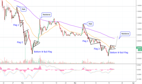 XRPUSD: Chart Masterpiece! Ripple Patterns Only Seen By Magic! (XRP)