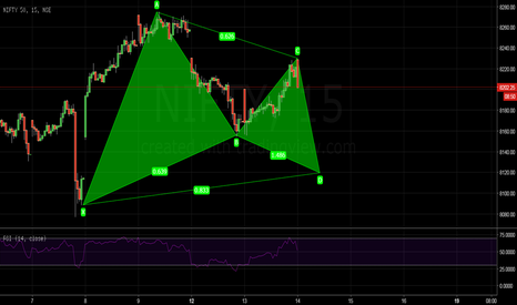NIFTY: Gartley on nifty
