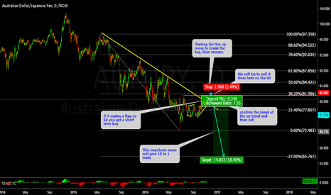 AUDJPY: AUDJPY understanding structure and trading the BIG MOVES!!