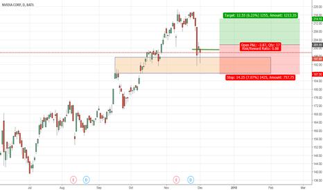 NVDA: NVDA buy position